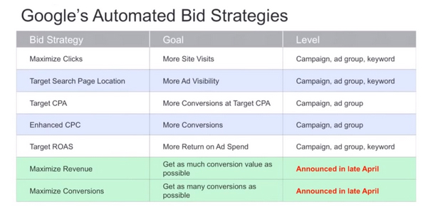 google automated bid strategy